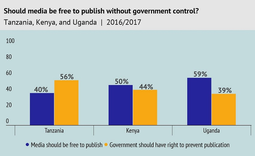 should-media-be-free-to-publish-without-government-control-tanzania-kenya-and-uganda-or-20162017